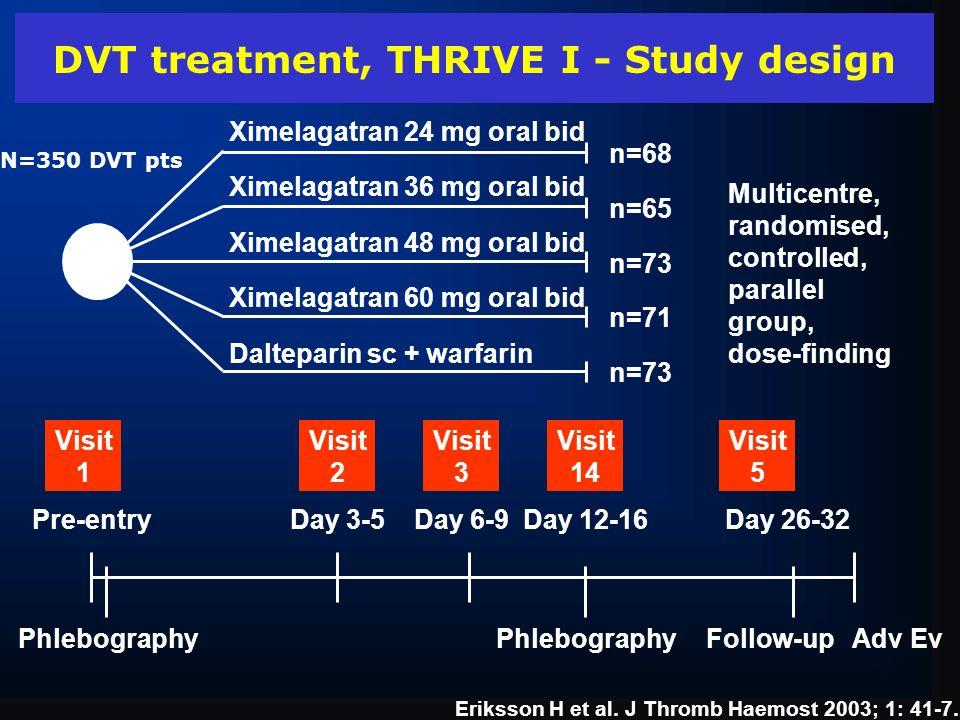 R n=68 n=65 n=73 n=71 n=73 Ximelagatran 24 mg oral bid Ximelagatran 36 mg oral bid Ximelagatran 48 mg oral bid Ximelagatran 60 mg oral bid Dalteparin