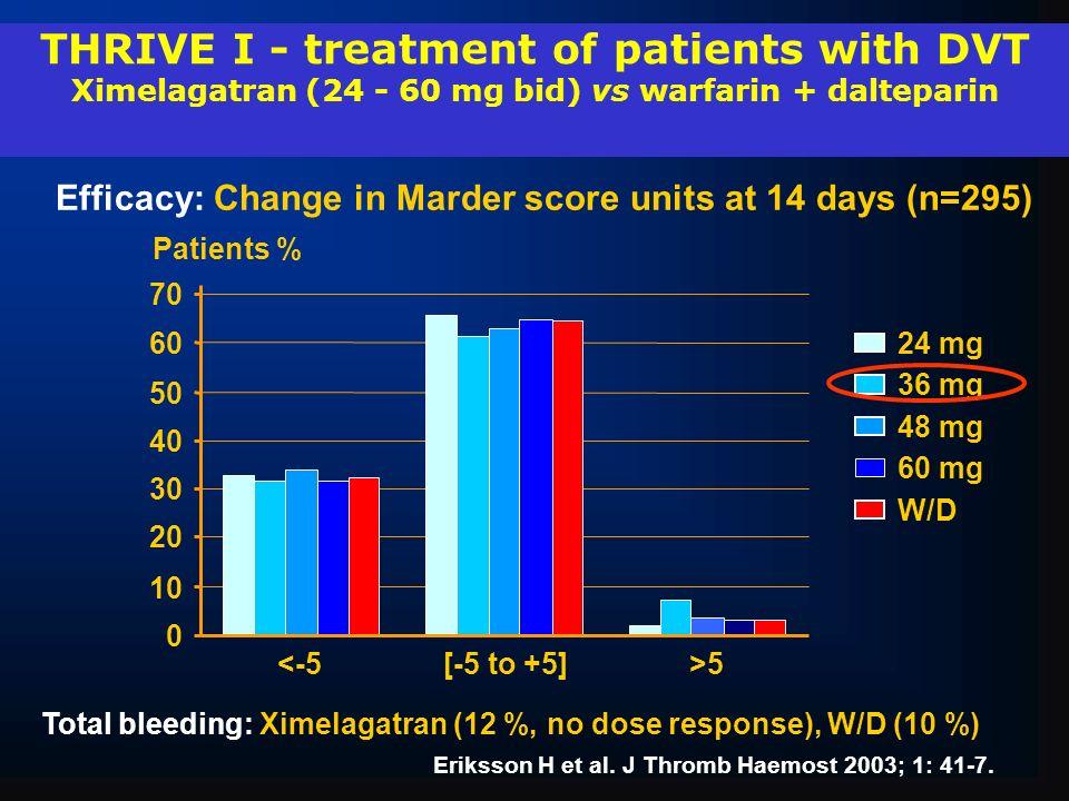 THRIVE I - treatment of patients with DVT Ximelagatran (24 - 60 mg bid) vs warfarin + dalteparin 24 mg 36 mg 48 mg 60 mg W/D 0 10 20 30 40 50 60 70 <-