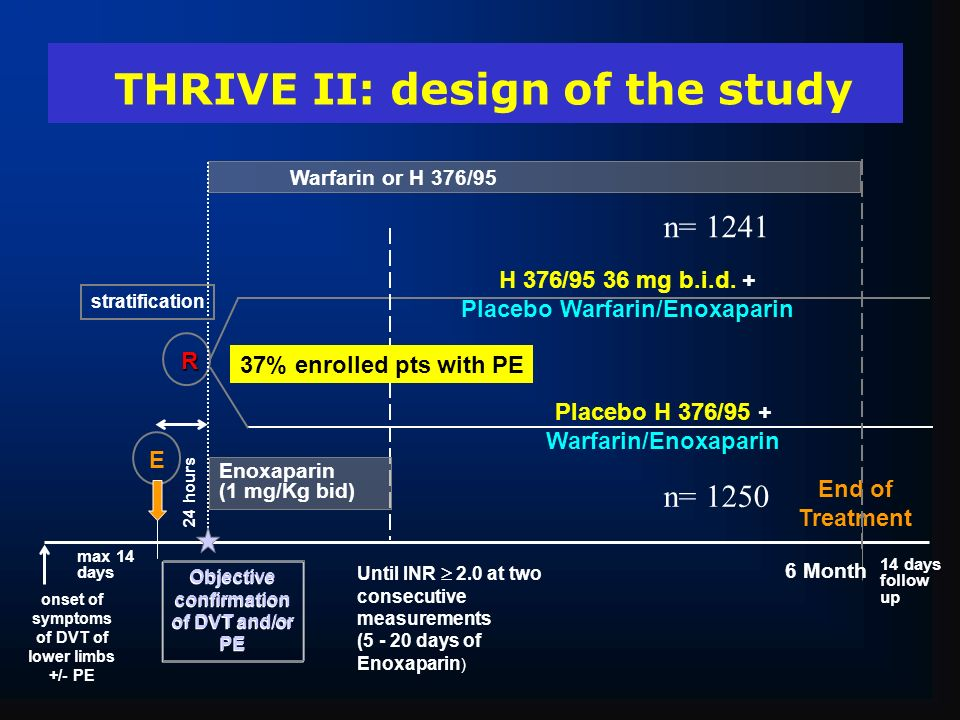 THRIVE II: design of the study Placebo H 376/95 + Warfarin/Enoxaparin R Objective confirmation of DVT and/or PE End of Treatment H 376/95 36 mg b.i.d.