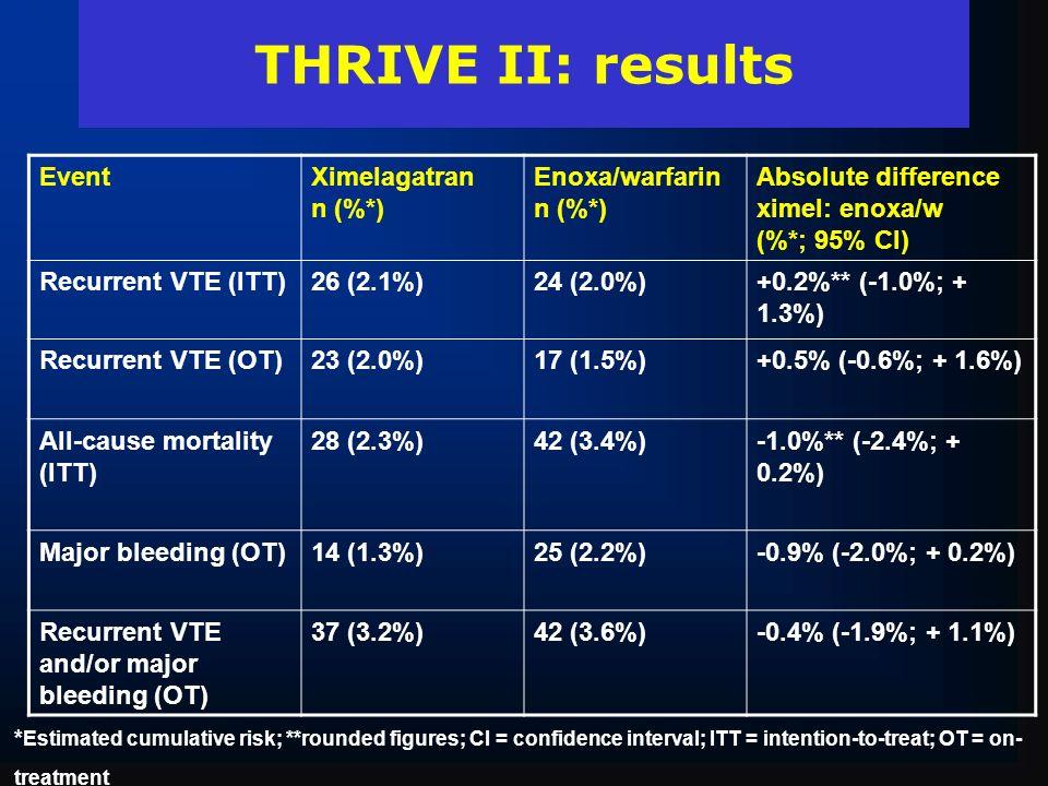 THRIVE II: results EventXimelagatran n (%*) Enoxa/warfarin n (%*) Absolute difference ximel: enoxa/w (%*; 95% Cl) Recurrent VTE (ITT)26 (2.1%)24 (2.0%
