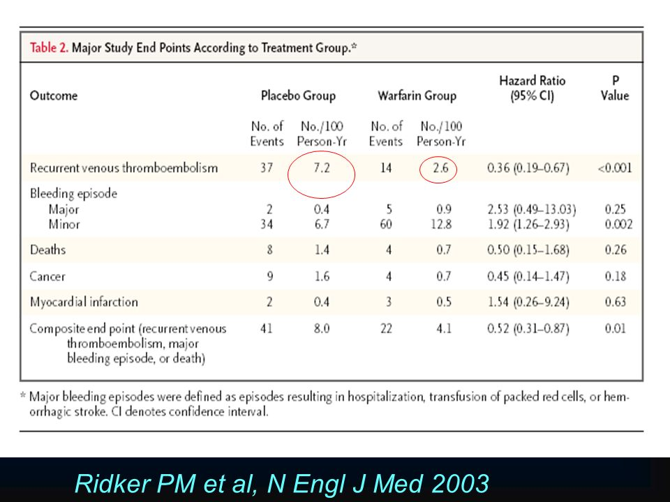 Ridker PM et al, N Engl J Med 2003