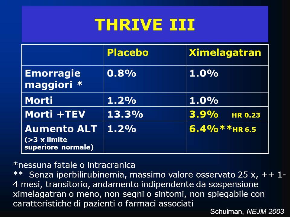 THRIVE III PlaceboXimelagatran Emorragie maggiori * 0.8%1.0% Morti Morti +TEV 1.2% 13.3% 1.0% 3.9% HR 0.23 Aumento ALT (>3 x limite superiore normale)