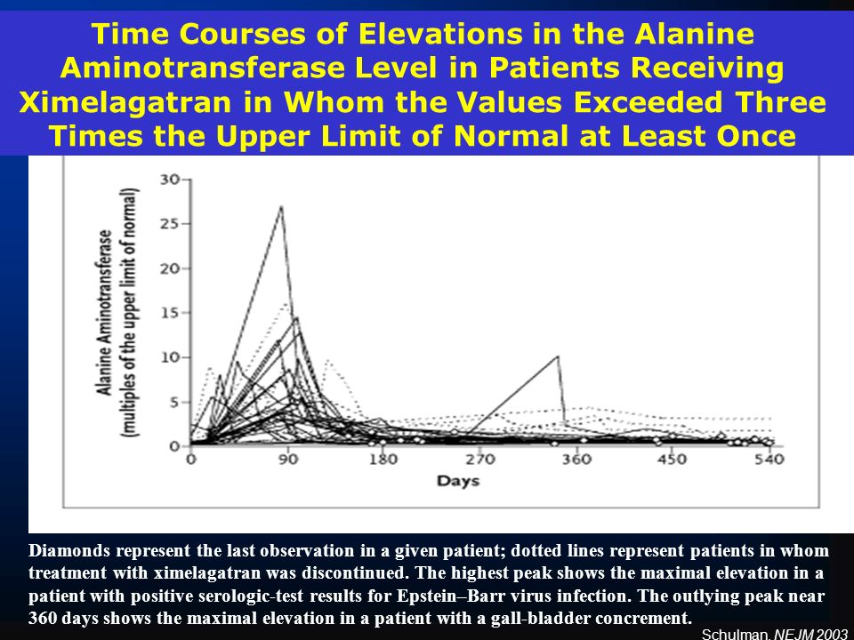 Time Courses of Elevations in the Alanine Aminotransferase Level in Patients Receiving Ximelagatran in Whom the Values Exceeded Three Times the Upper Limit of Normal at Least Once Diamonds represent the last observation in a given patient; dotted lines represent patients in whom treatment with ximelagatran was discontinued.