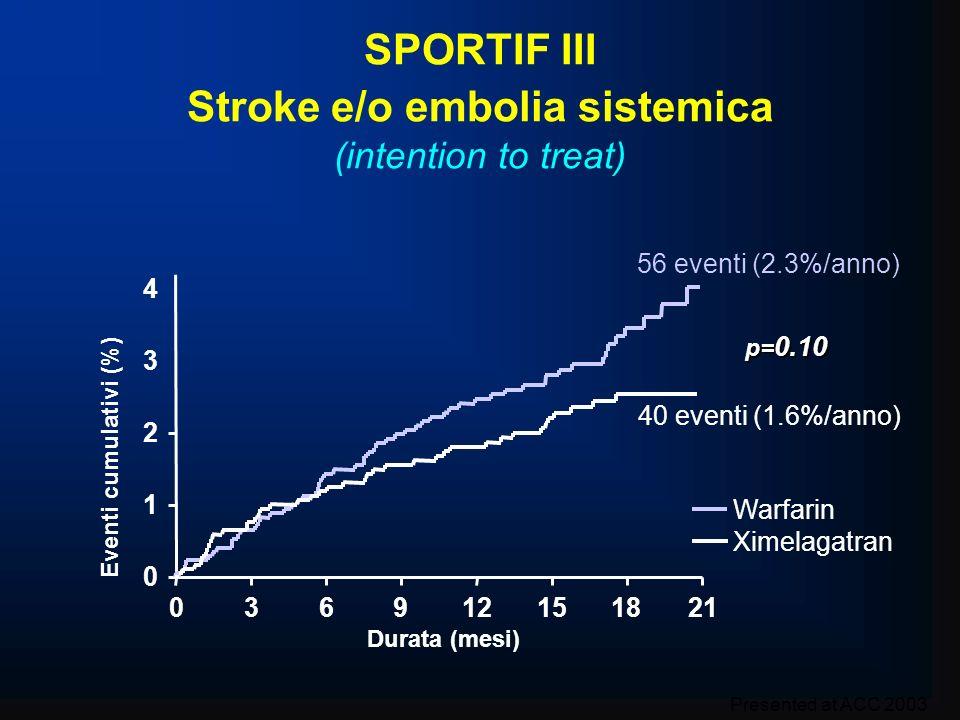 SPORTIF III Stroke e/o embolia sistemica (intention to treat) p= 0.10 0 1 2 3 4 036912151821 Durata (mesi) Warfarin Ximelagatran Eventi cumulativi (%)