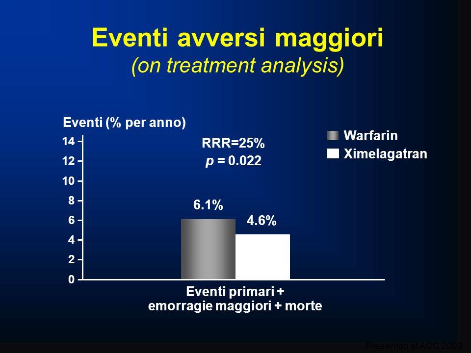 4.6% 0 2 4 6 8 10 12 14 Eventi (% per anno) Eventi primari + emorragie maggiori + morte 6.1% RRR=25% p = 0.022 Eventi avversi maggiori (on treatment a