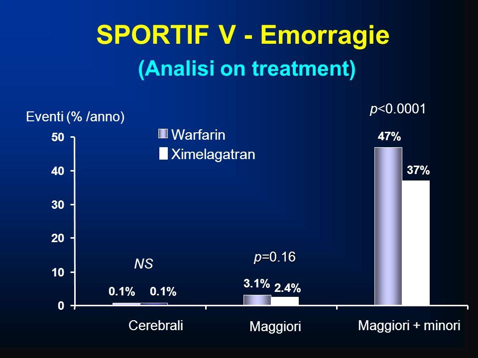 SPORTIF V - Emorragie (Analisi on treatment) 3.1% 47% 0.1% 2.4% 37% 0 10 20 30 40 50 Cerebrali Maggiori Maggiori + minori Warfarin Ximelagatran Eventi