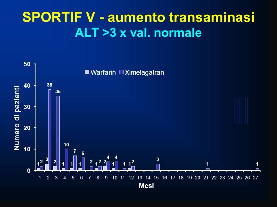SPORTIF V - aumento transaminasi ALT >3 x val. normale 1 3 2 1111 2 11 2 38 35 10 7 6 22 44 1 2 3 11 0 20 30 40 50 12345678910111213141516171819202122