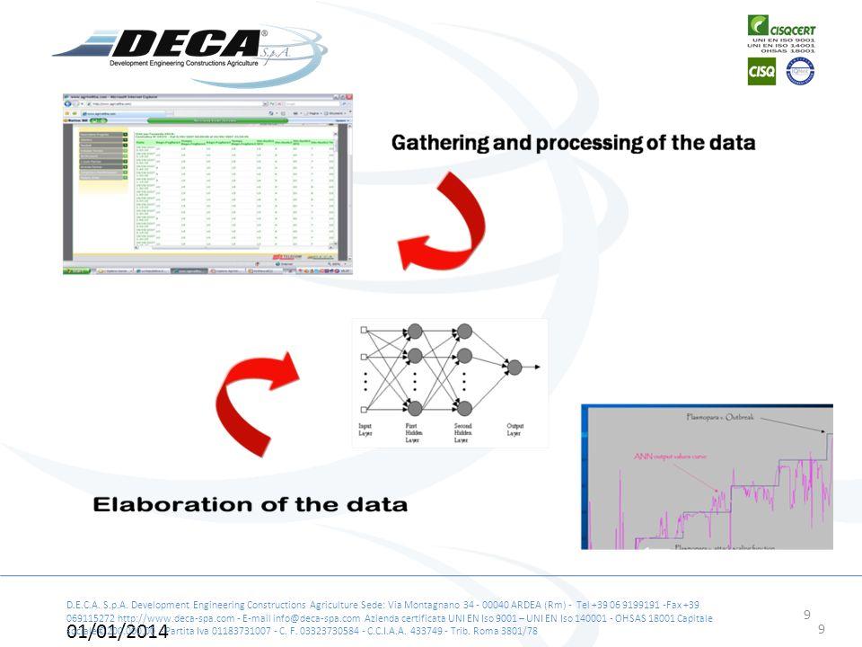 9 D.E.C.A. S.p.A. Development Engineering Constructions Agriculture Sede: Via Montagnano 34 - 00040 ARDEA (Rm) - Tel +39 06 9199191 -Fax +39 069115272