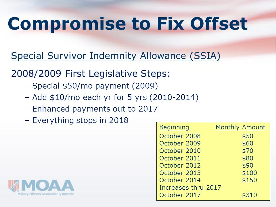 Compromise to Fix Offset Special Survivor Indemnity Allowance (SSIA) 2008/2009 First Legislative Steps: – Special $50/mo payment (2009) – Add $10/mo e