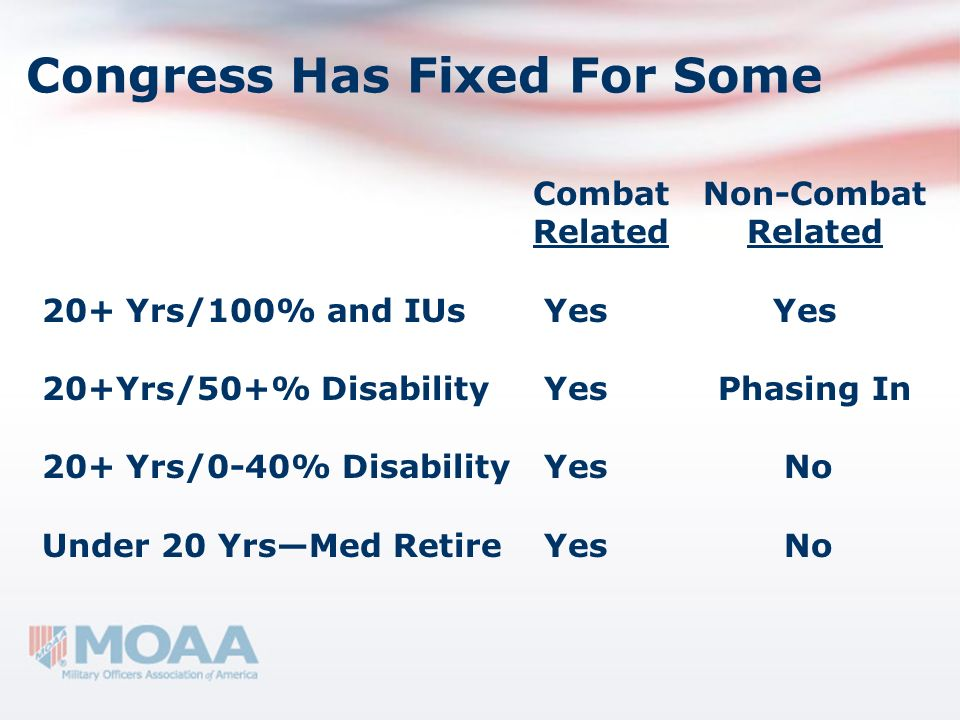 Congress Has Fixed For Some Combat Non-Combat Related Related 20+ Yrs/100% and IUs Yes Yes 20+Yrs/50+% Disability Yes Phasing In 20+ Yrs/0-40% Disabil