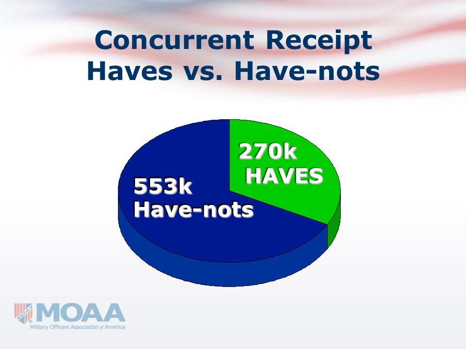 Concurrent Receipt Haves vs. Have-nots HAVESHAVES Have-notsHave-nots 553k553k 270k270k