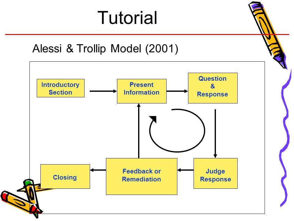 Tutorial Introductory Section Present Information Question & Response Judge Response Feedback or Remediation Closing Alessi & Trollip Model (2001)
