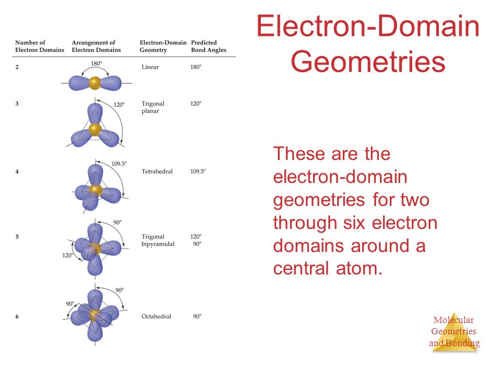 Molecular Geometries and Bonding Electron-Domain Geometries These are the electron-domain geometries for two through six electron domains around a central atom.