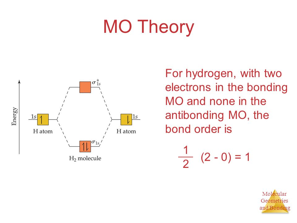 Molecular Geometries and Bonding MO Theory For hydrogen, with two electrons in the bonding MO and none in the antibonding MO, the bond order is 1212 (2 - 0) = 1