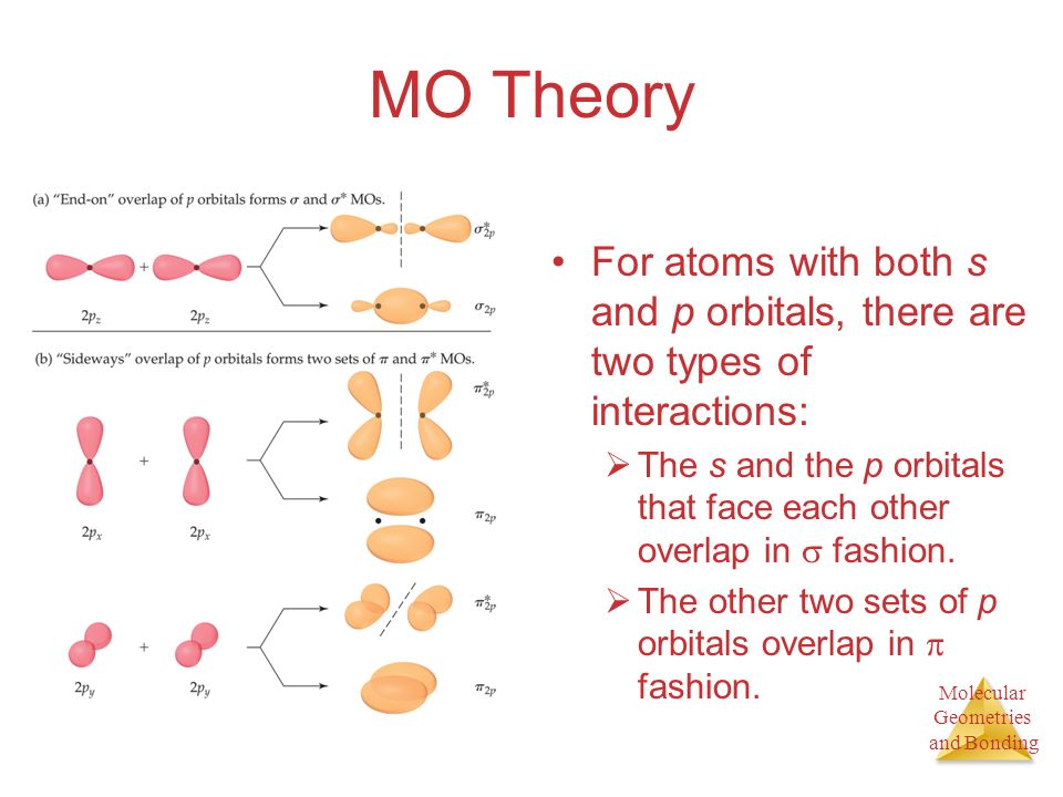 Molecular Geometries and Bonding MO Theory For atoms with both s and p orbitals, there are two types of interactions: The s and the p orbitals that face each other overlap in fashion.