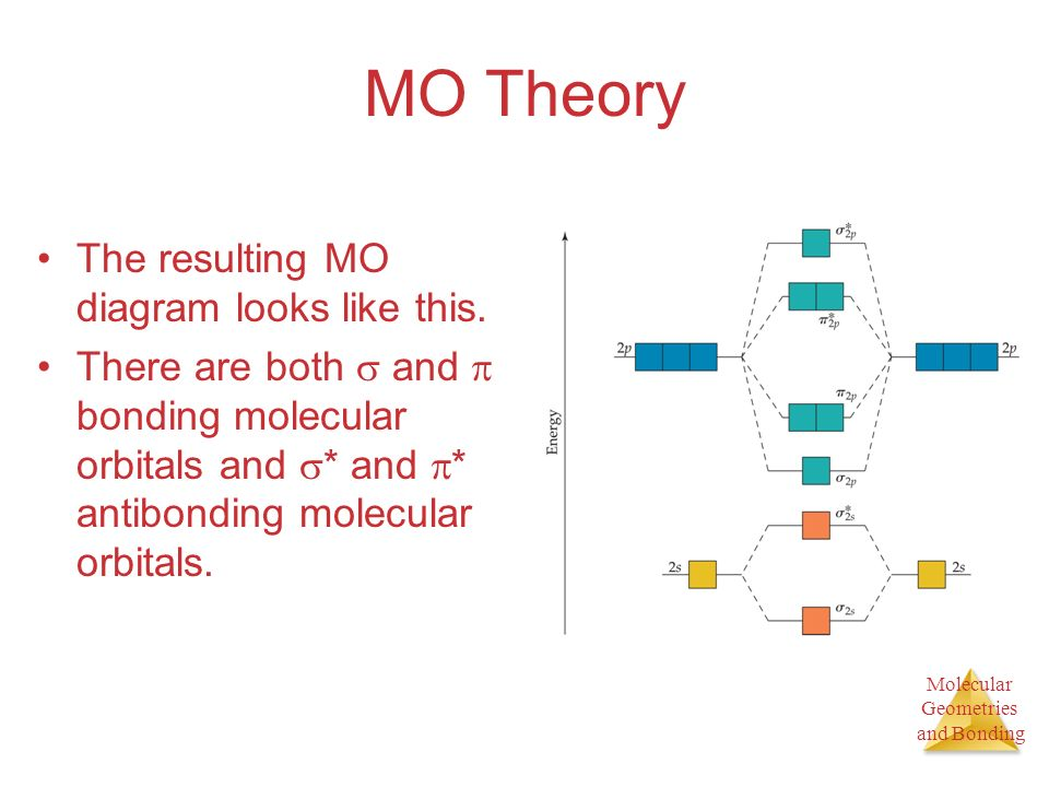 Molecular Geometries and Bonding MO Theory The resulting MO diagram looks like this.