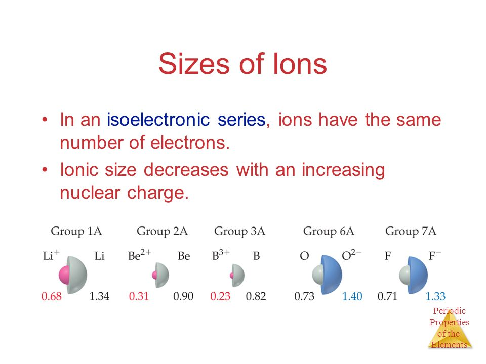 Periodic Properties of the Elements Sizes of Ions In an isoelectronic series, ions have the same number of electrons. Ionic size decreases with an inc