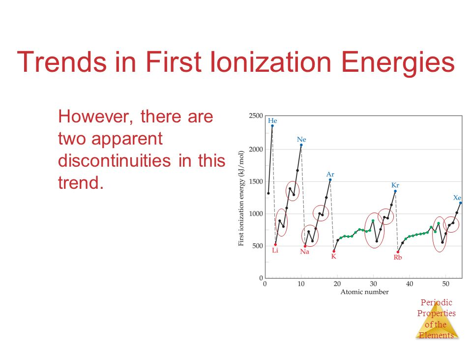 Periodic Properties of the Elements Trends in First Ionization Energies However, there are two apparent discontinuities in this trend.