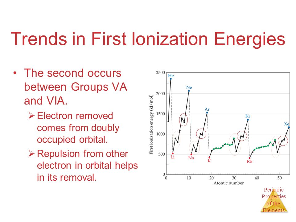 Periodic Properties of the Elements Trends in First Ionization Energies The second occurs between Groups VA and VIA. Electron removed comes from doubl