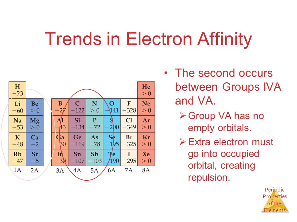 Periodic Properties of the Elements Trends in Electron Affinity The second occurs between Groups IVA and VA. Group VA has no empty orbitals. Extra ele