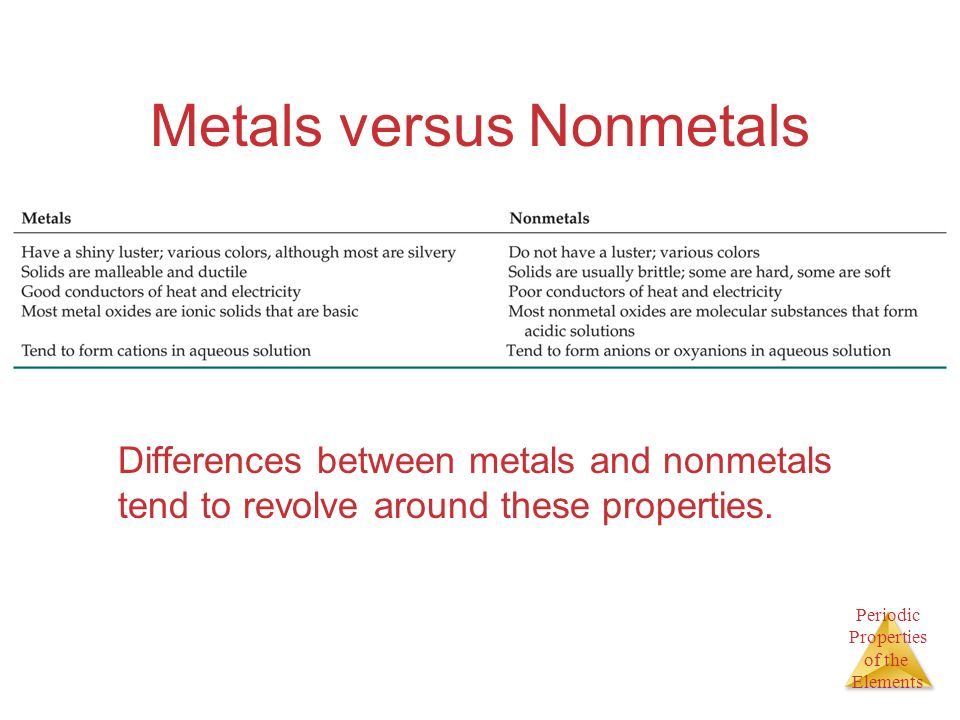 Periodic Properties of the Elements Metals versus Nonmetals Differences between metals and nonmetals tend to revolve around these properties.