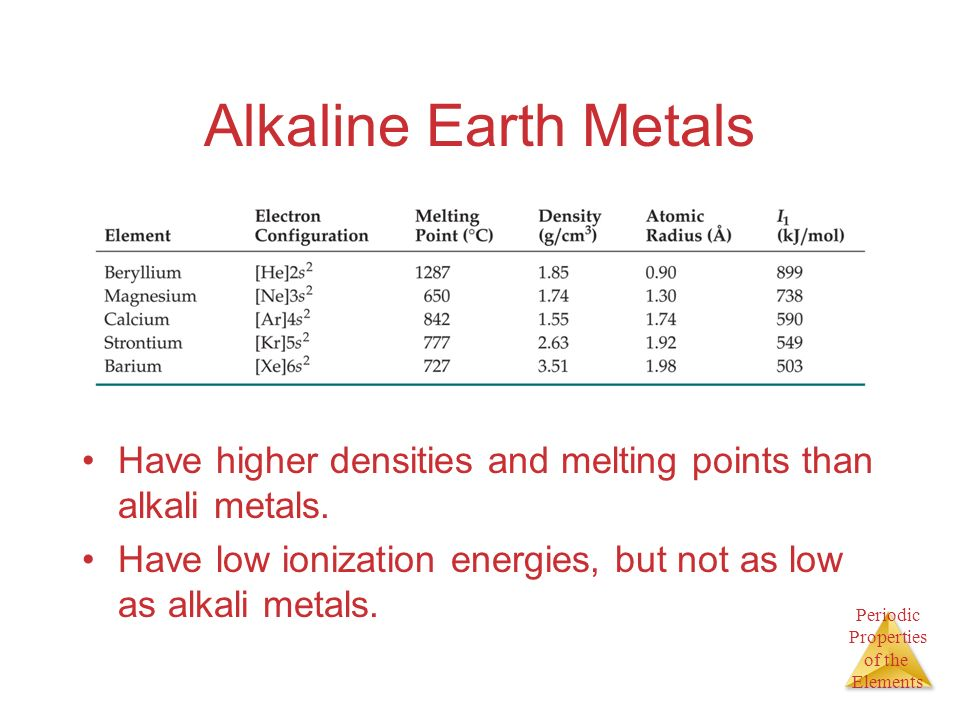 Periodic Properties of the Elements Alkaline Earth Metals Have higher densities and melting points than alkali metals. Have low ionization energies, b