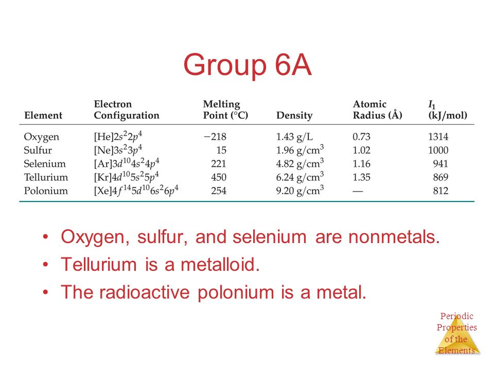 Periodic Properties of the Elements Group 6A Oxygen, sulfur, and selenium are nonmetals. Tellurium is a metalloid. The radioactive polonium is a metal