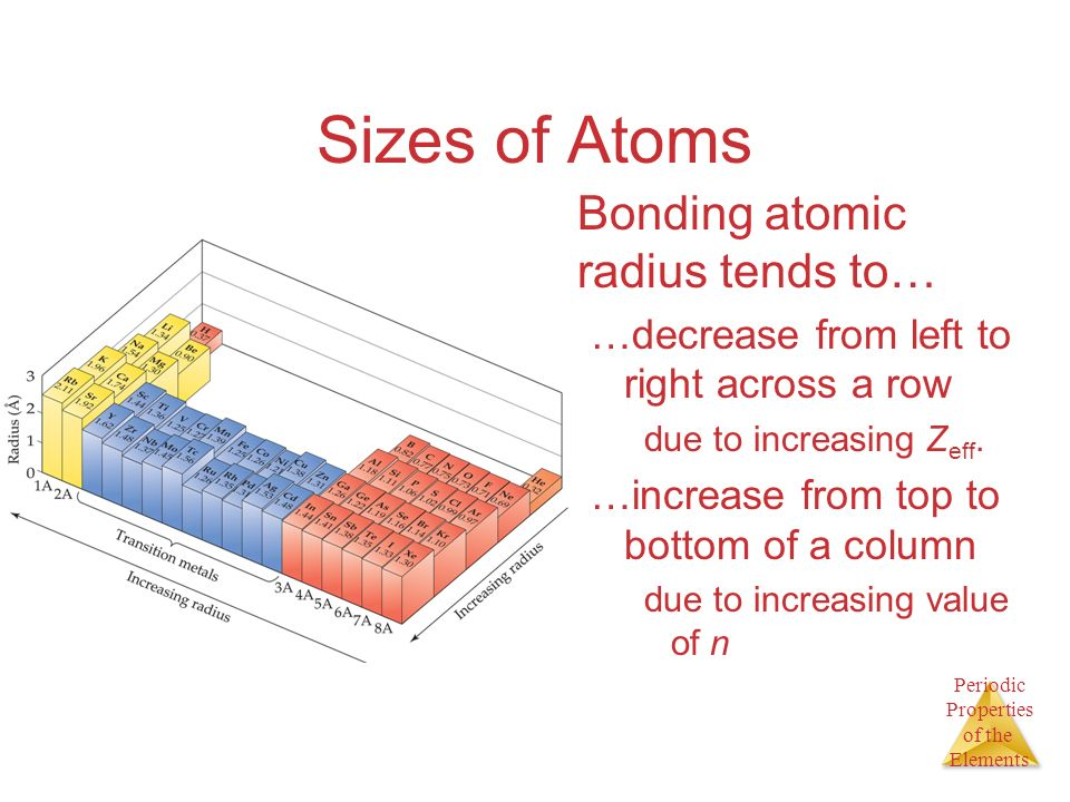 Periodic Properties of the Elements Sizes of Atoms Bonding atomic radius tends to… …decrease from left to right across a row due to increasing Z eff.