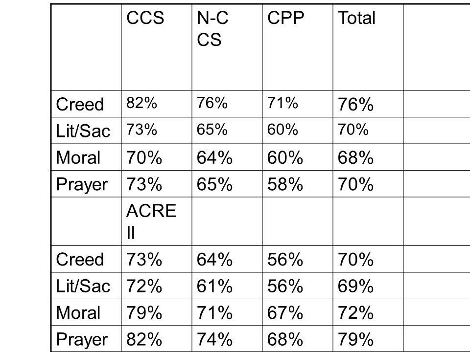 CCSN-C CS CPPTotal Creed 82%76%71% 76% Lit/Sac 73%65%60%70% Moral70%64%60%68% Prayer73%65%58%70% ACRE II Creed73%64%56%70% Lit/Sac72%61%56%69% Moral79