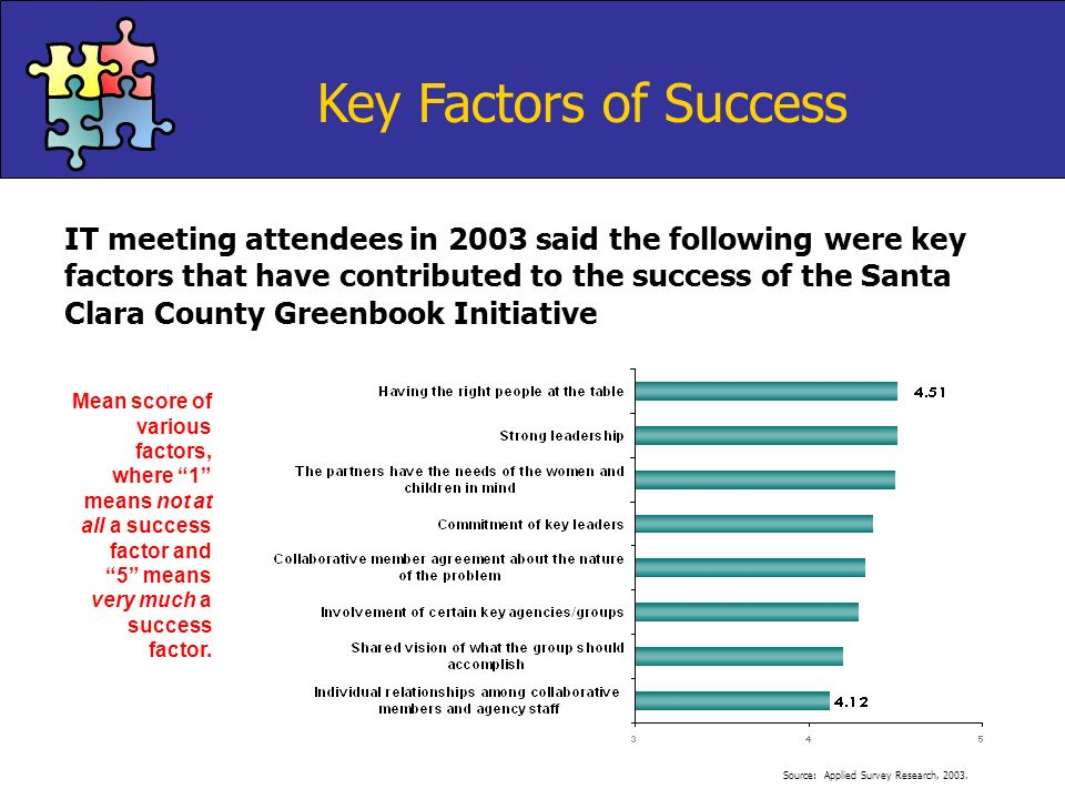 IT meeting attendees in 2003 said the following were key factors that have contributed to the success of the Santa Clara County Greenbook Initiative K