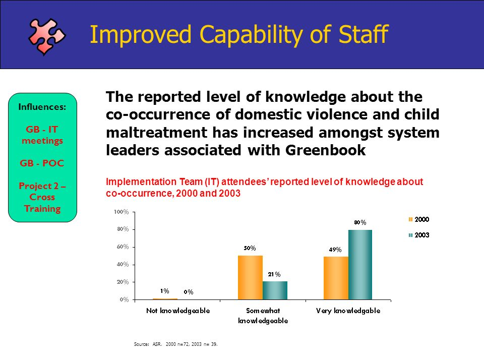 The reported level of knowledge about the co-occurrence of domestic violence and child maltreatment has increased amongst system leaders associated wi