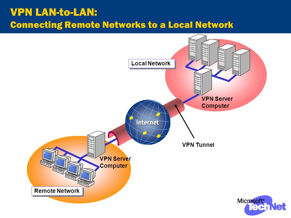 VPN LAN-to-LAN: Connecting Remote Networks to a Local Network VPN Tunnel VPN Server Computer Remote Network Internet Local Network VPN Server Computer