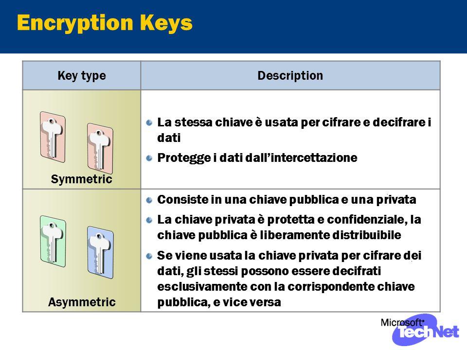 Encryption Keys Key typeDescription Symmetric La stessa chiave è usata per cifrare e decifrare i dati Protegge i dati dallintercettazione Asymmetric Consiste in una chiave pubblica e una privata La chiave privata è protetta e confidenziale, la chiave pubblica è liberamente distribuibile Se viene usata la chiave privata per cifrare dei dati, gli stessi possono essere decifrati esclusivamente con la corrispondente chiave pubblica, e vice versa