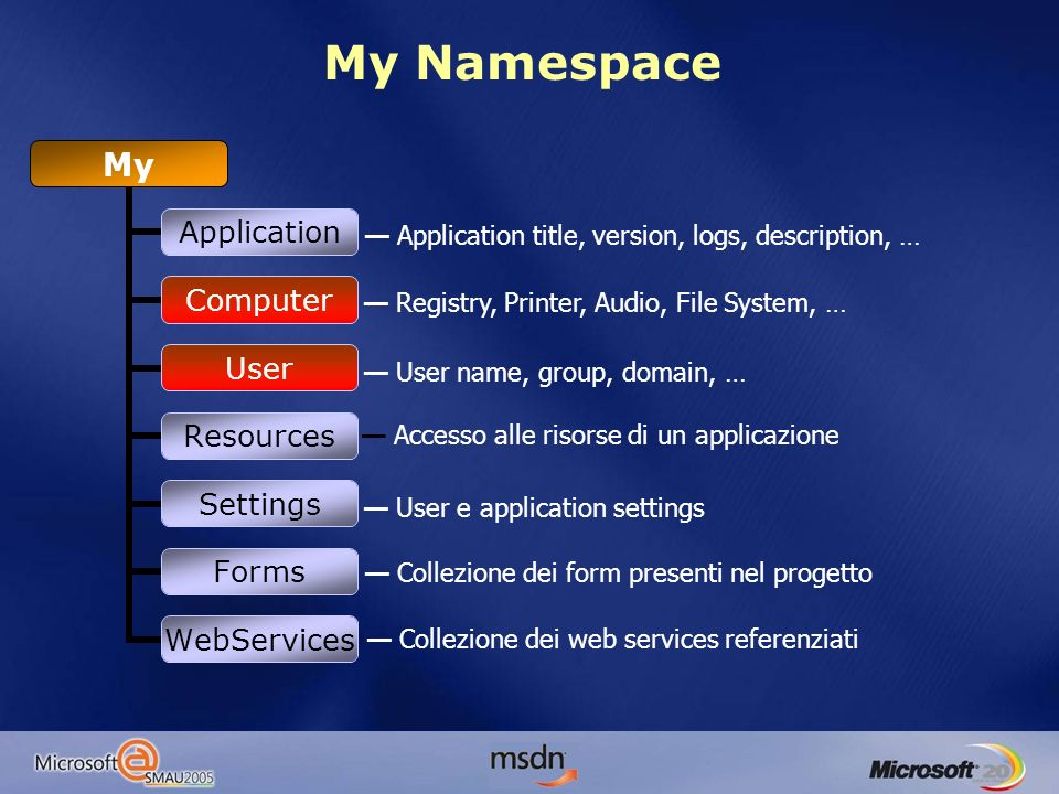 My Application Computer User Resources Settings Forms WebServices Application title, version, logs, description, … Registry, Printer, Audio, File System, … User name, group, domain, … Accesso alle risorse di un applicazione User e application settings Collezione dei form presenti nel progetto Collezione dei web services referenziati My Namespace