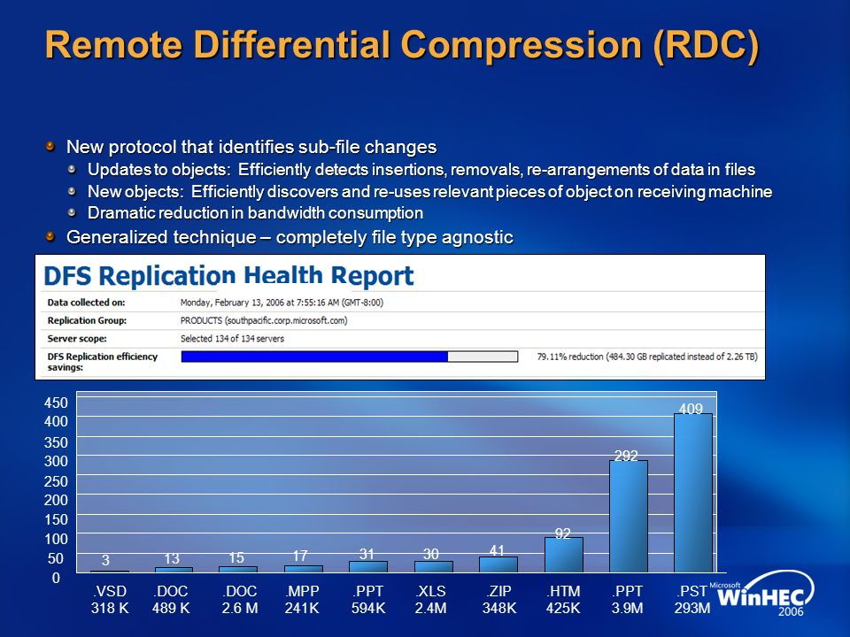 Remote Differential Compression (RDC) New protocol that identifies sub-file changes Updates to objects: Efficiently detects insertions, removals, re-a