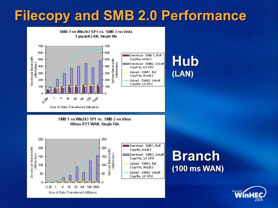 Filecopy and SMB 2.0 Performance Hub(LAN) Branch (100 ms WAN)