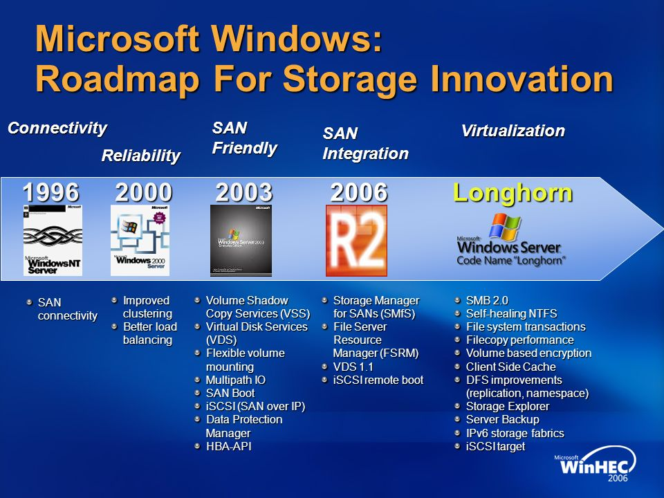 Microsoft Windows: Roadmap For Storage Innovation Improved clustering Better load balancing SAN connectivity Volume Shadow Copy Services (VSS) Virtual