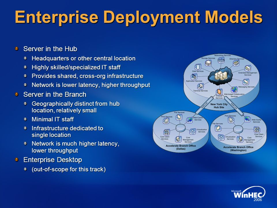 Enterprise Deployment Models Server in the Hub Headquarters or other central location Highly skilled/specialized IT staff Provides shared, cross-org i