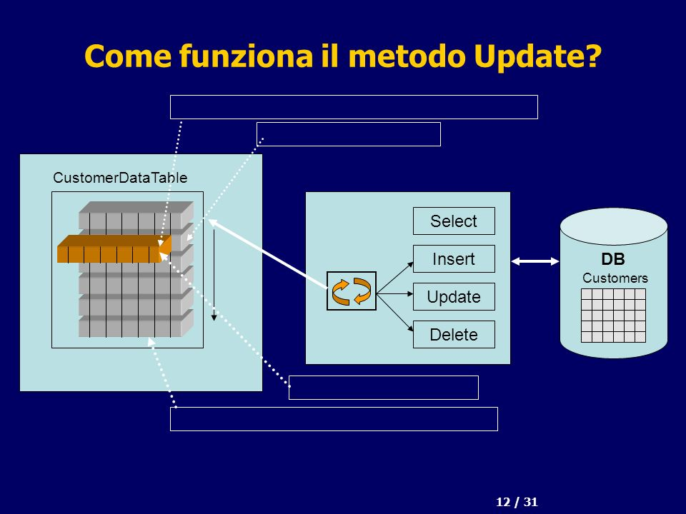 12 / 31 Come funziona il metodo Update DB Select Insert Update Delete CustomerDataTable Customers