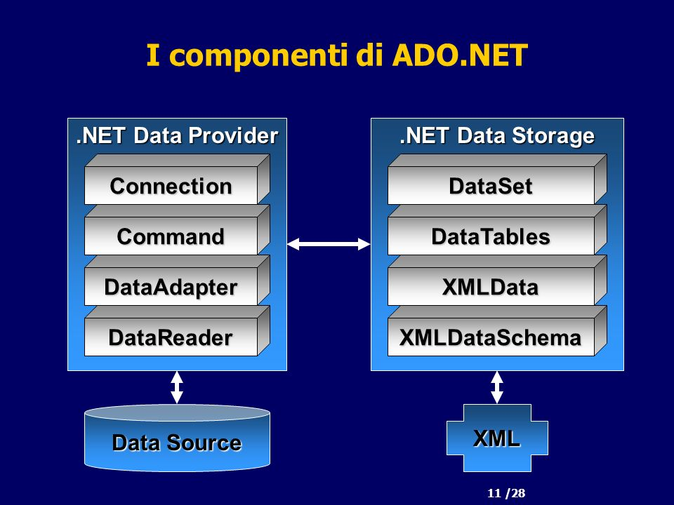 11 /28 I componenti di ADO.NET Data Source.NET Data Provider Connection Command DataAdapter DataReader.NET Data Storage DataSet DataTables XMLData XMLDataSchema XML