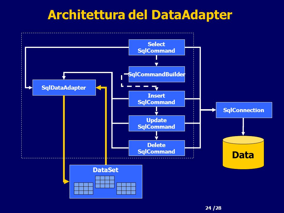 24 /28 Architettura del DataAdapter Data SqlDataAdapter SqlConnection Select SqlCommand Insert SqlCommand Update SqlCommand Delete SqlCommand DataSet SqlCommandBuilder