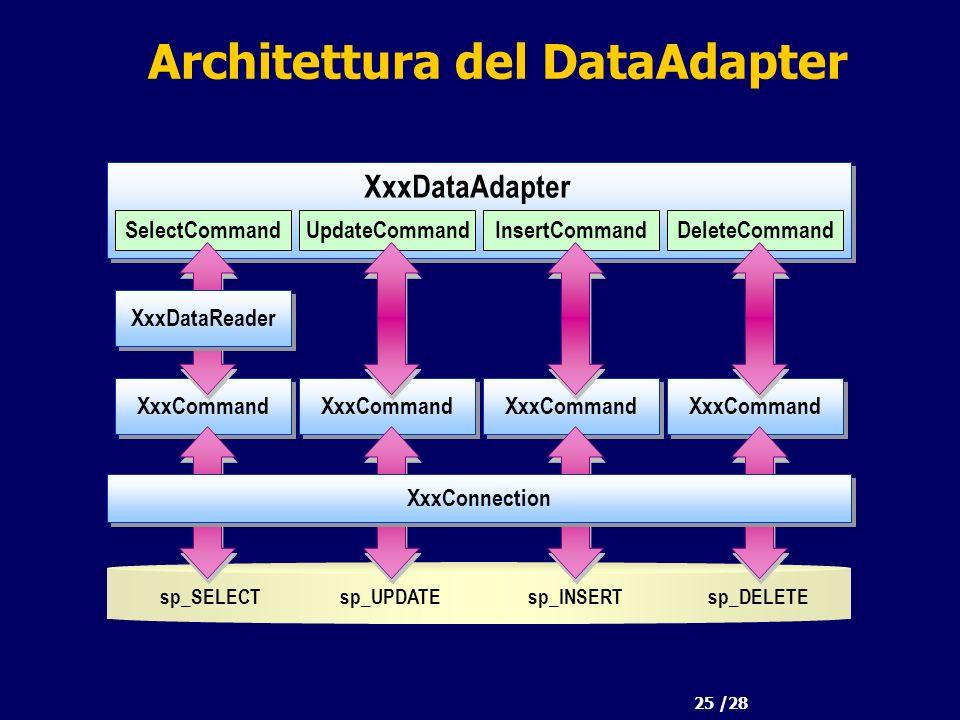 25 /28 Architettura del DataAdapter sp_SELECT XxxCommand SelectCommandUpdateCommandInsertCommandDeleteCommand XxxDataAdapter XxxCommand XxxConnection sp_UPDATEsp_INSERTsp_DELETE XxxDataReader