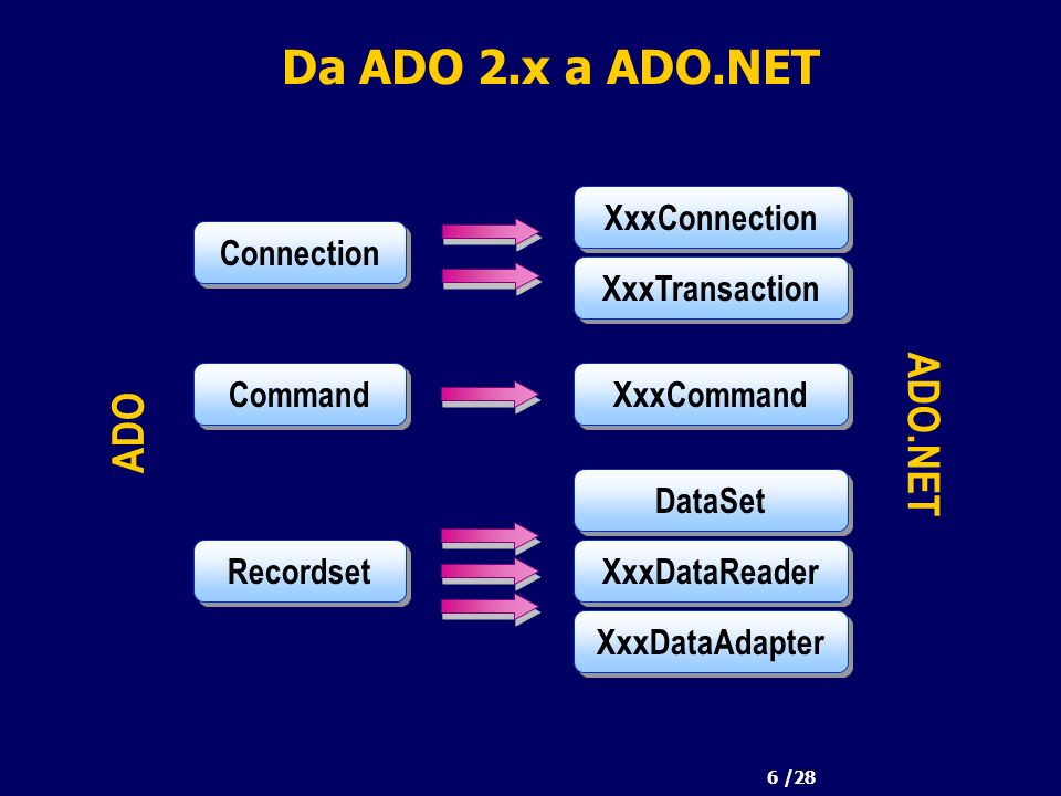 6 /28 Da ADO 2.x a ADO.NET Connection ADO ADO.NET Command Recordset XxxConnection XxxCommand DataSet XxxTransaction XxxDataReader XxxDataAdapter