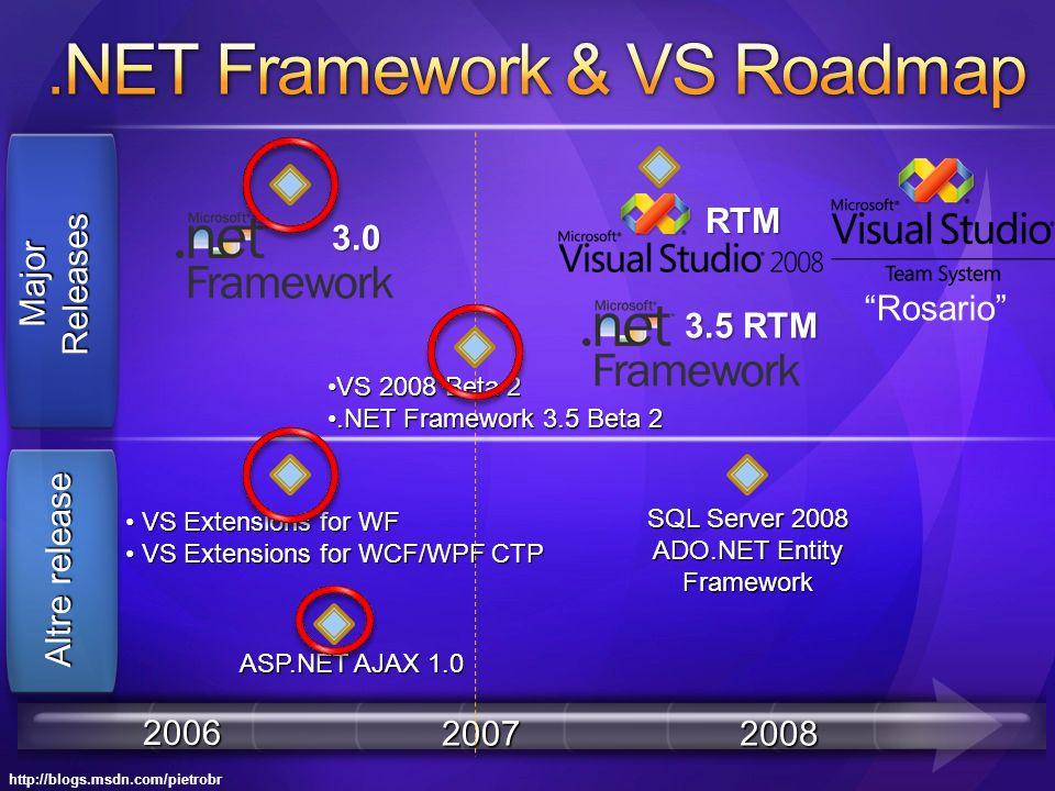http://blogs.msdn.com/pietrobr 2006 20072008 MajorReleases Altre release Rosario VS Extensions for WF VS Extensions for WF VS Extensions for WCF/WPF CTP VS Extensions for WCF/WPF CTP ASP.NET AJAX 1.0 SQL Server 2008 ADO.NET Entity Framework VS 2008 Beta 2VS 2008 Beta 2.NET Framework 3.5 Beta 2.NET Framework 3.5 Beta 2 3.0 RTM 3.5 RTM