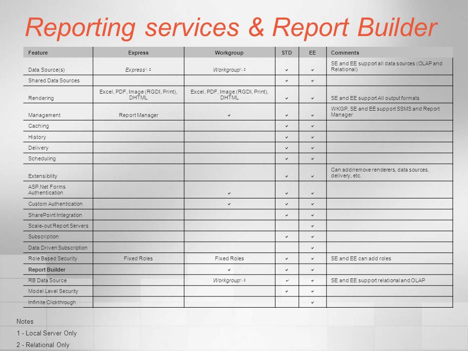 Reporting services & Report Builder FeatureExpressWorkgroupSTDEEComments Data Source(s)Express 1, 2 Workgroup 1, 2 SE and EE support all data sources (OLAP and Relational) Shared Data Sources Rendering Excel, PDF, Image (RGDI, Print), DHTML SE and EE support All output formats ManagementReport Manager WKGP, SE and EE support SSMS and Report Manager Caching History Delivery Scheduling Extensibility Can add/remove renderers, data sources, delivery, etc.