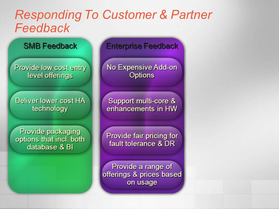 Enterprise Feedback No Expensive Add-on Options Support multi-core & enhancements in HW Provide fair pricing for fault tolerance & DR Provide a range of offerings & prices based on usage Responding To Customer & Partner Feedback SMB Feedback Provide low cost entry level offerings Deliver lower cost HA technology Provide packaging options that incl.