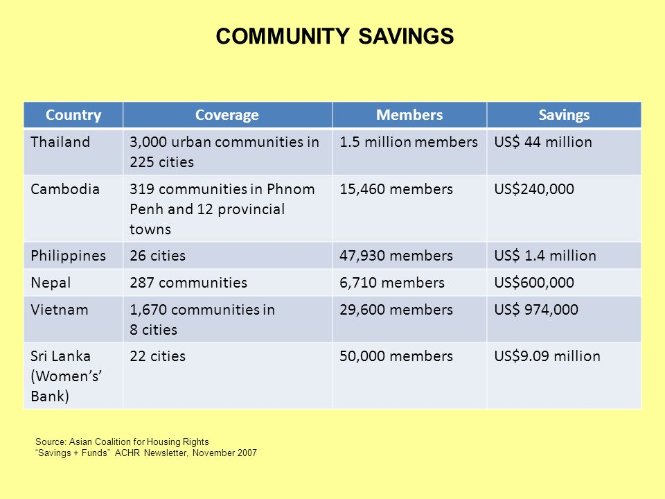 COMMUNITY SAVINGS CountryCoverageMembersSavings Thailand3,000 urban communities in 225 cities 1.5 million membersUS$ 44 million Cambodia319 communitie