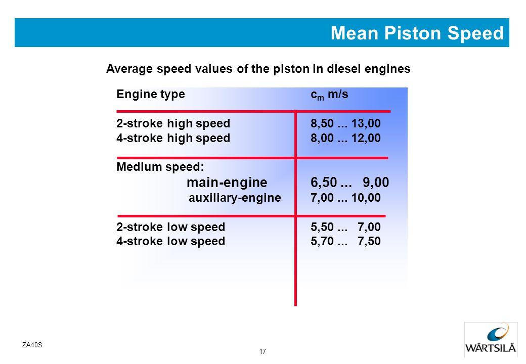 16 ZA40S ndiesel engine: c m < 10 m/s ntoo big c m wears the cylinder and piston fast Average speed of the piston c m Mean Piston Speed