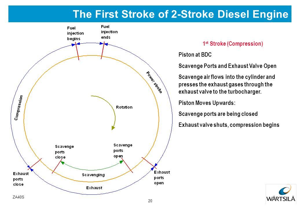 19 ZA40S Valve Graph 4-Stroke Cycle Engine