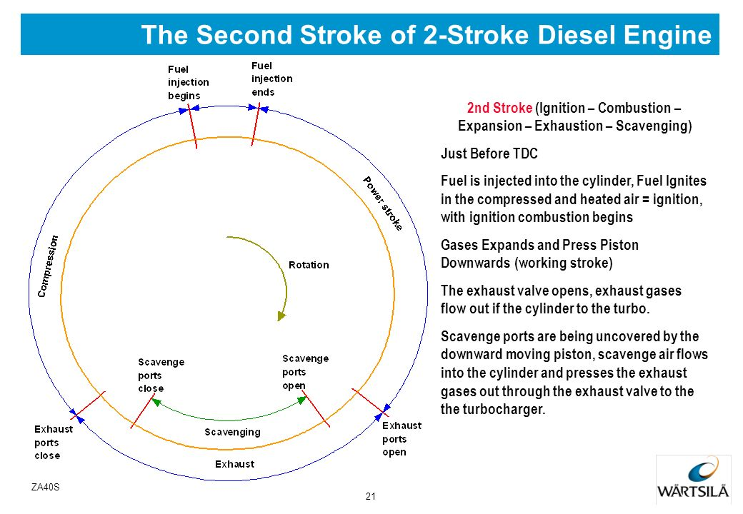20 ZA40S The First Stroke of 2-Stroke Diesel Engine 1 st Stroke (Compression) Piston at BDC Scavenge Ports and Exhaust Valve Open Scavenge air flows i